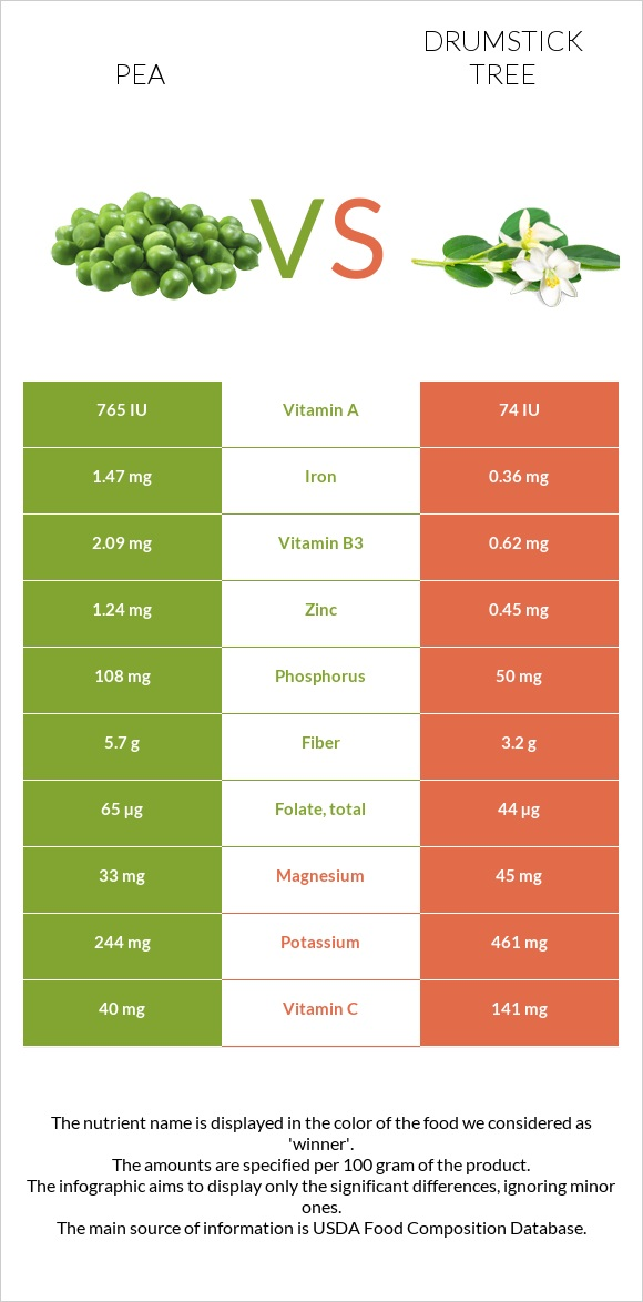 Pea vs Drumstick tree infographic