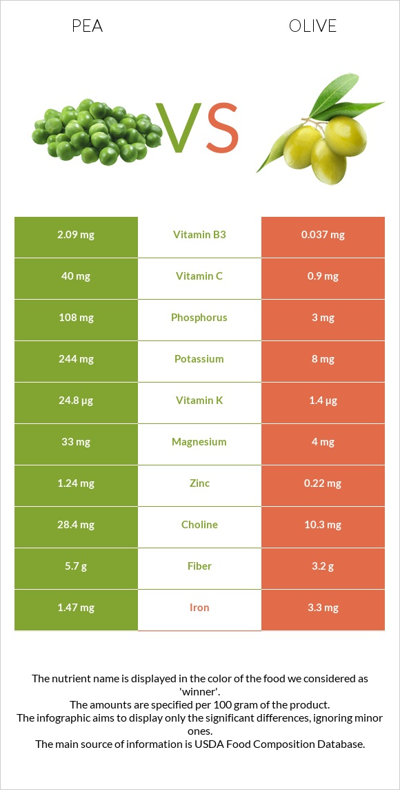 Pea vs Olive infographic