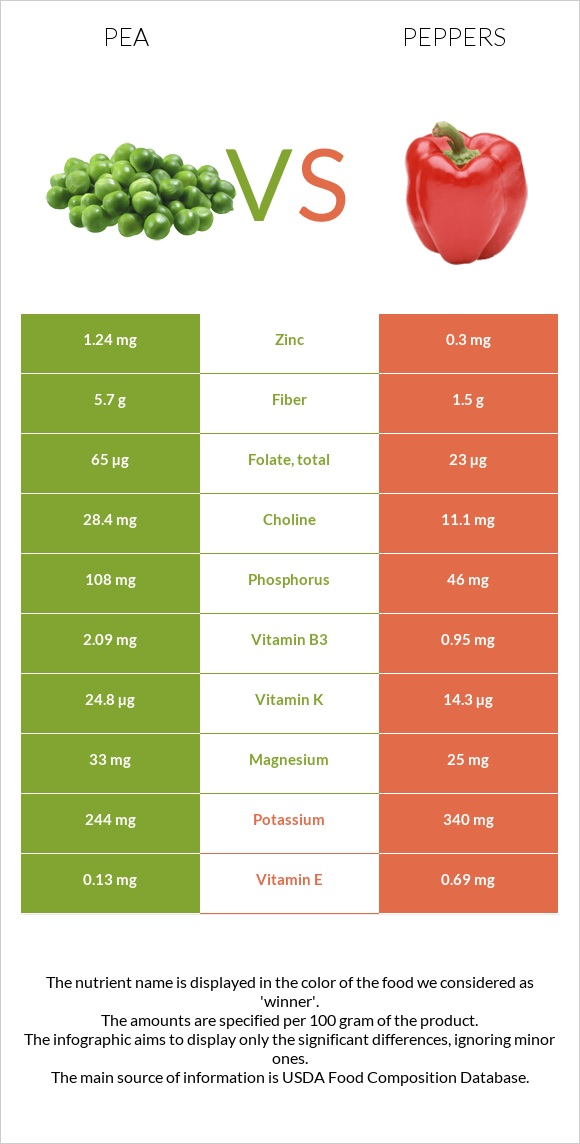 Pea vs Peppers infographic