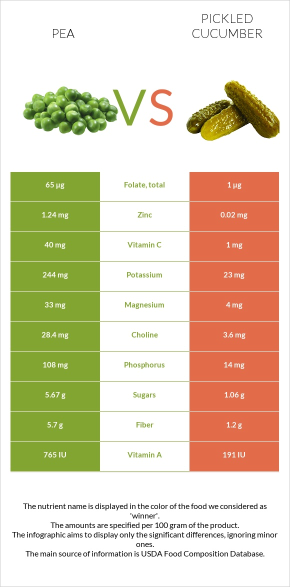 Pea vs Pickled cucumber infographic