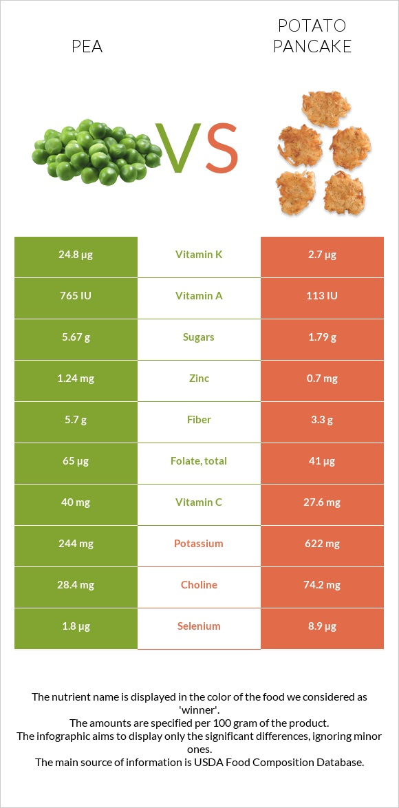 Pea vs Potato pancake infographic