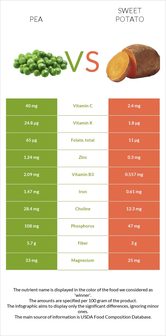 Pea vs Sweet potato infographic