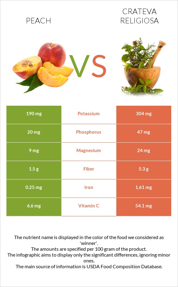 Peach vs Crateva religiosa infographic