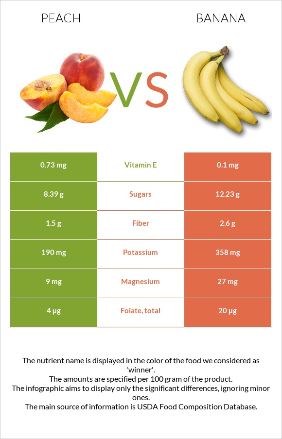 Peach vs Banana infographic