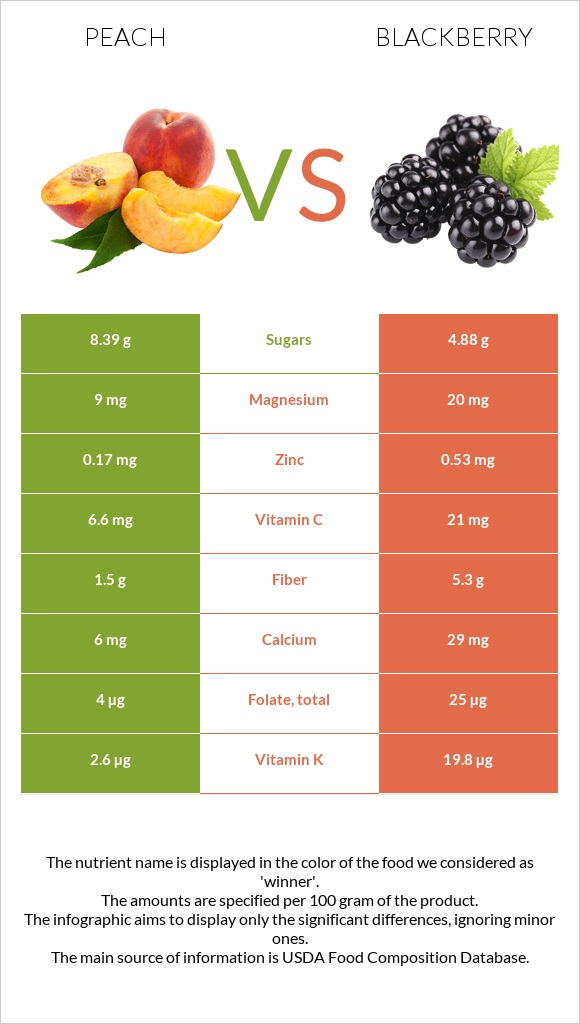 Peach vs Blackberry infographic