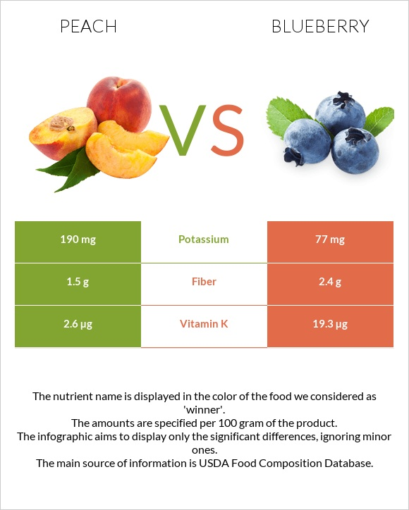 Peach vs Blueberry infographic