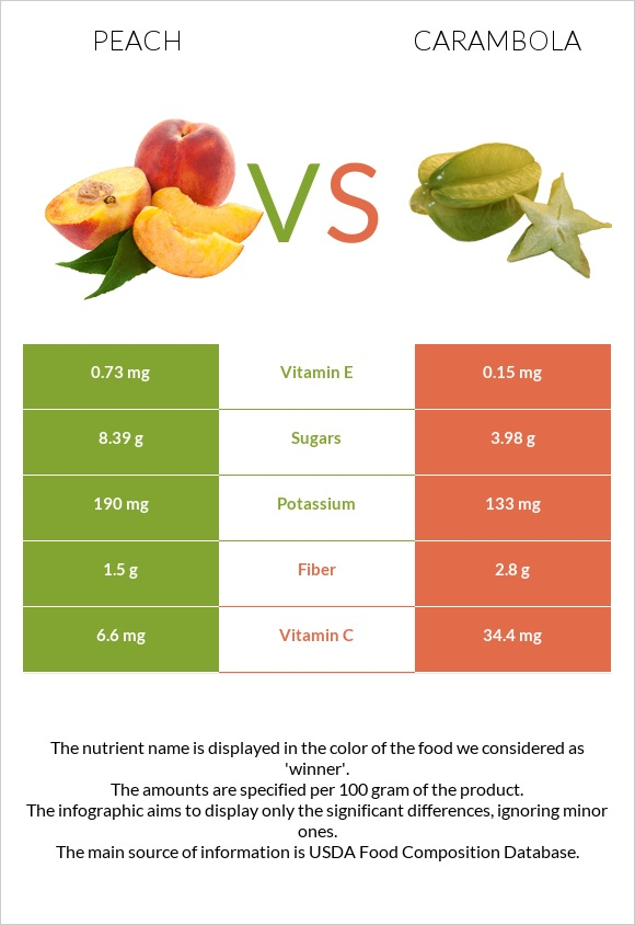 Peach vs Carambola infographic