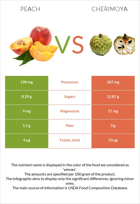 Peach vs Cherimoya infographic