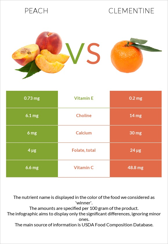Peach vs Clementine infographic