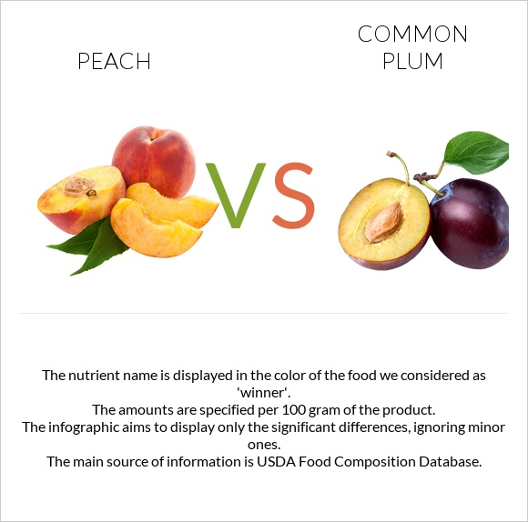 Peach vs Common plum infographic