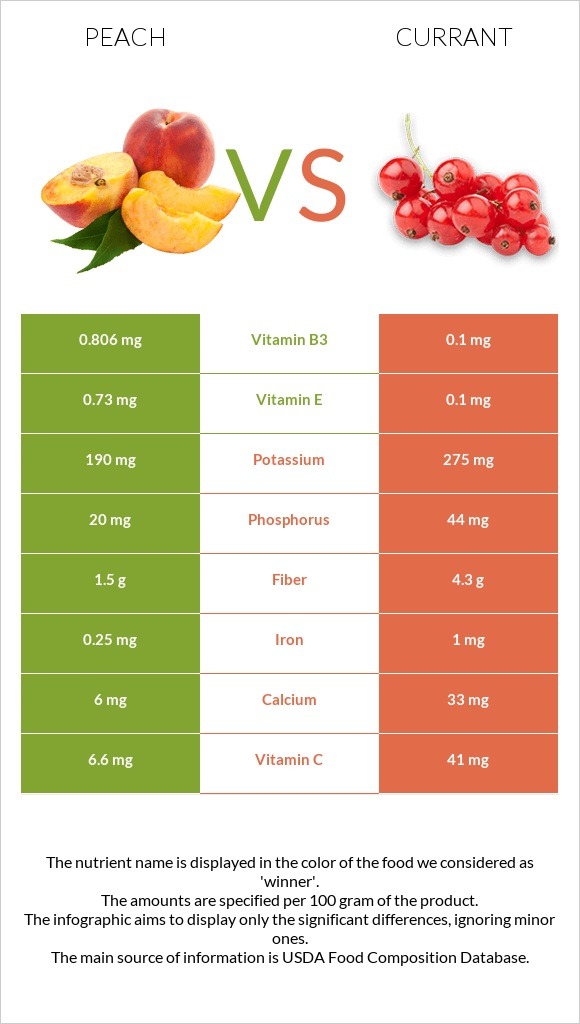 Peach vs Currant infographic