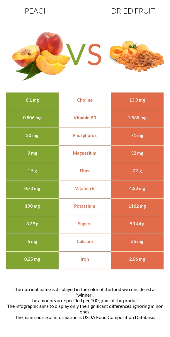 Peach vs Dried fruit infographic