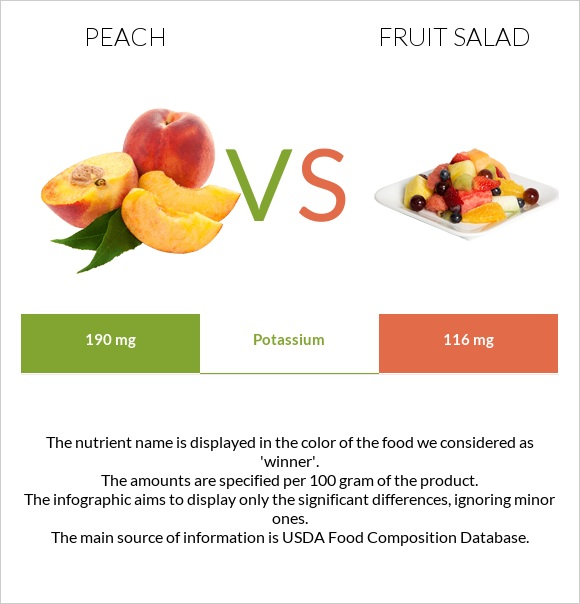 Peach vs Fruit salad infographic