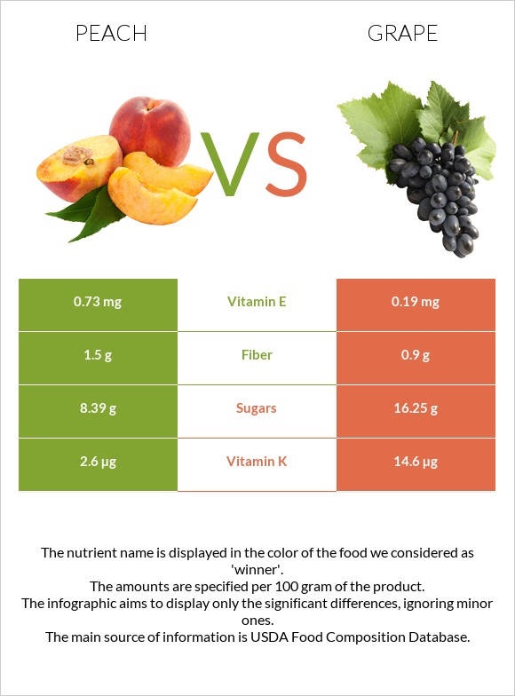 Peach vs Grape infographic