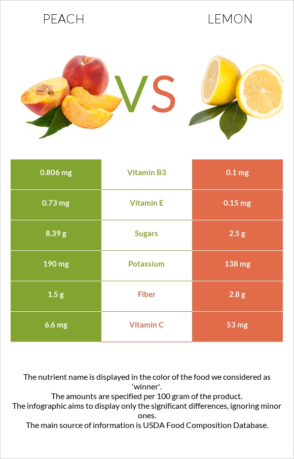 Peach vs Lemon infographic