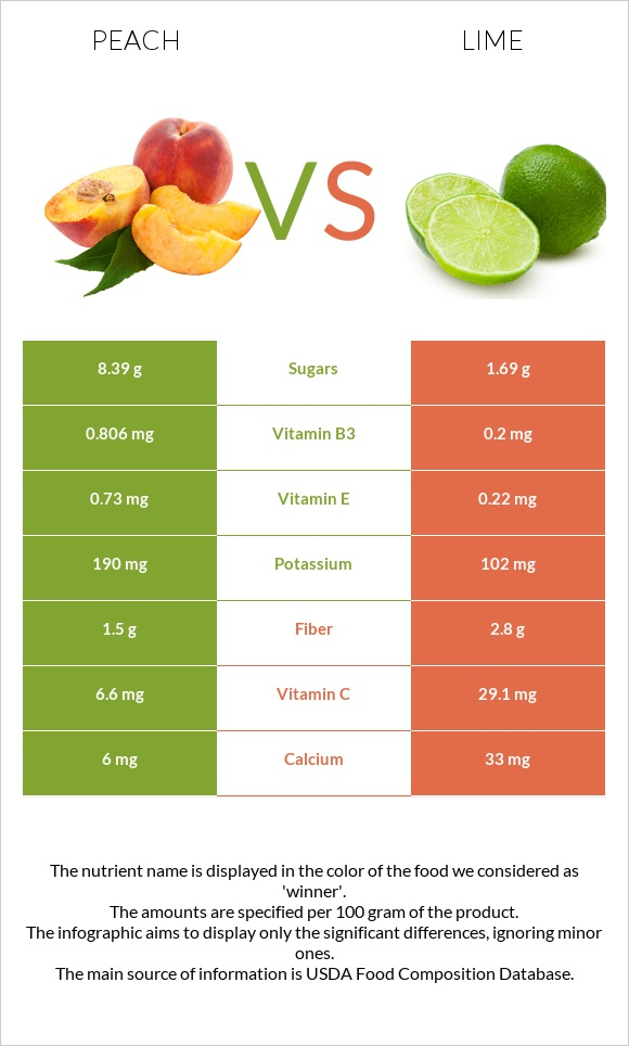 Peach vs Lime infographic