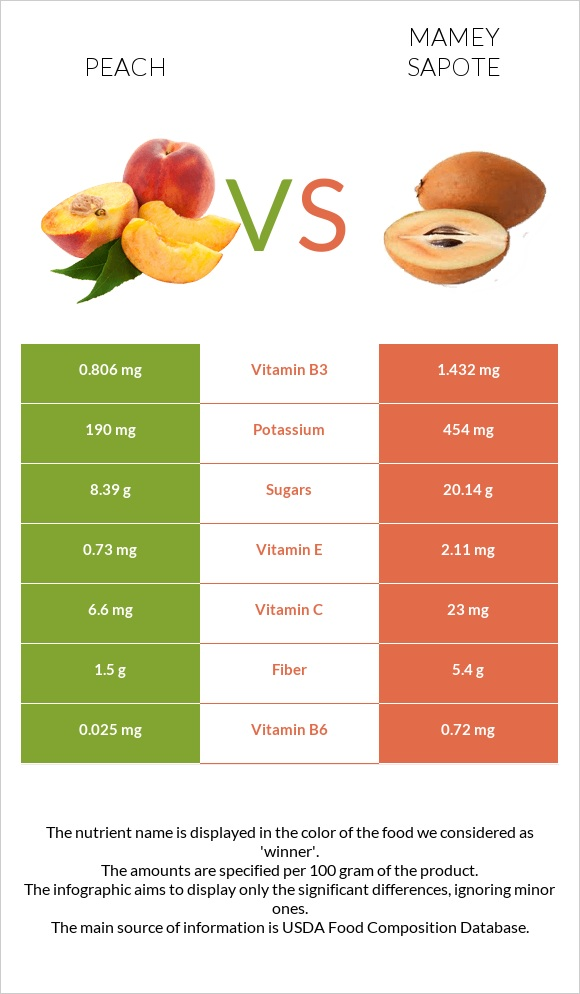 Peach vs Mamey Sapote infographic