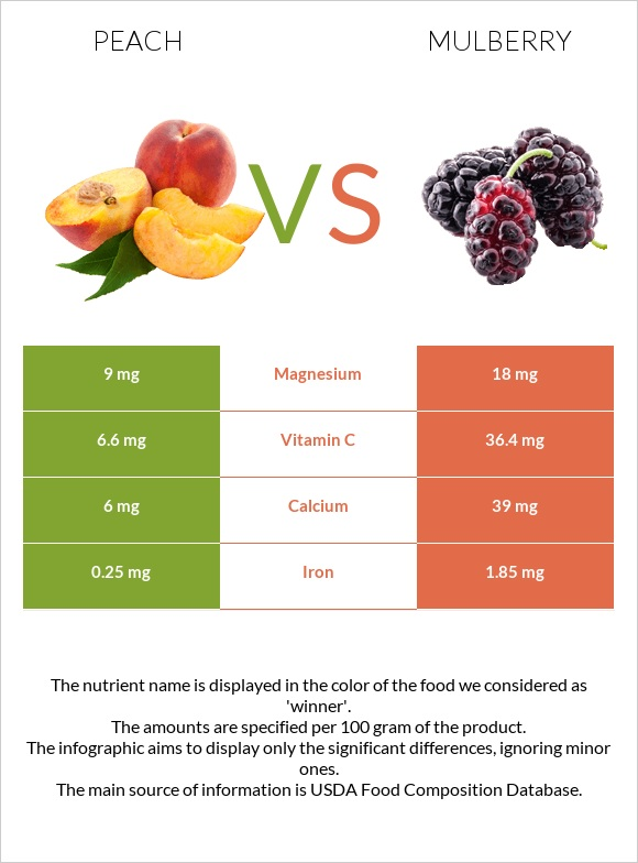 Peach vs Mulberry infographic