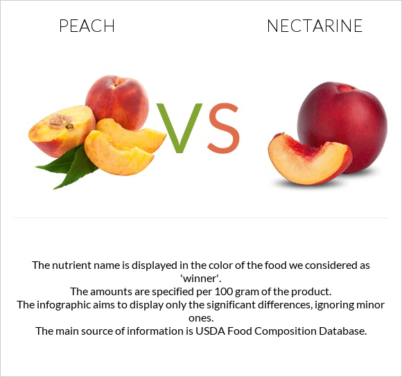 Peach vs Nectarine infographic
