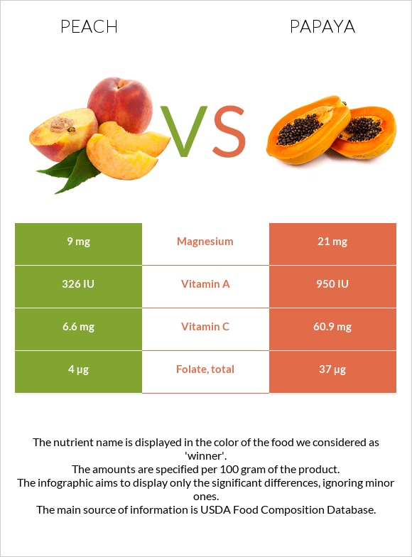 Peach vs Papaya infographic