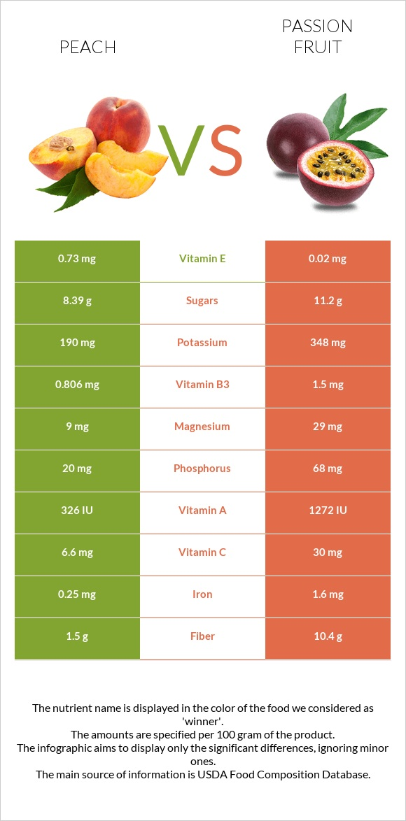 Peach vs Passion fruit infographic