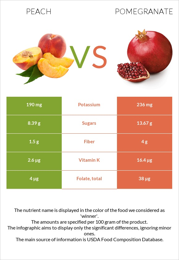 Peach vs Pomegranate infographic