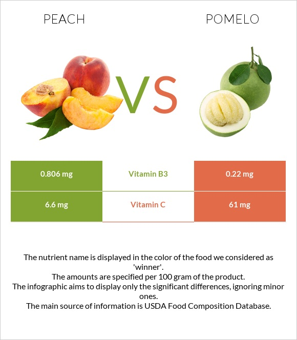 Peach vs Pomelo infographic