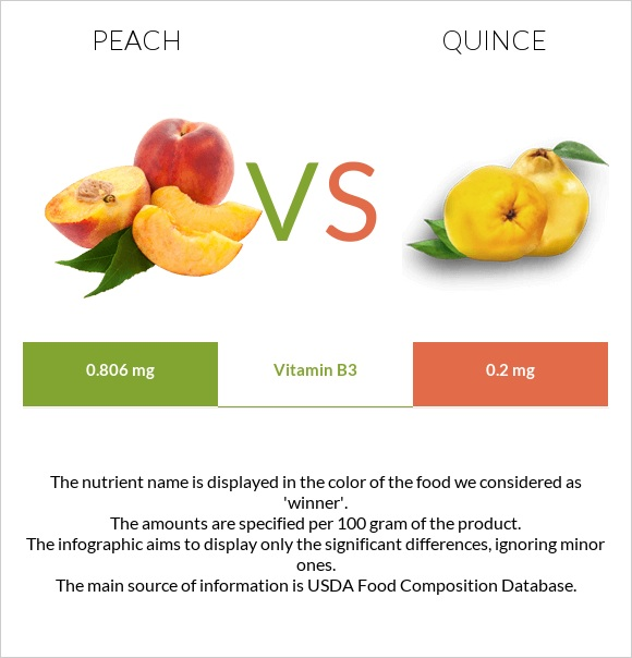 Peach vs Quince infographic