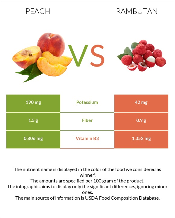 Peach vs Rambutan infographic