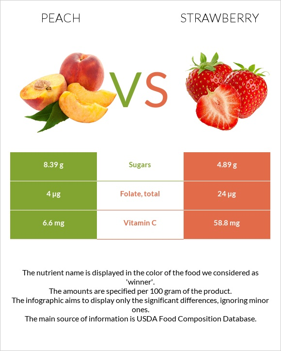 Peach vs Strawberry infographic