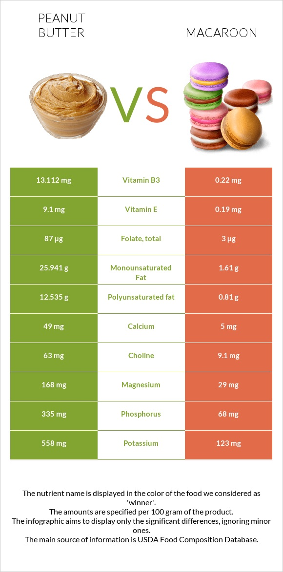 Peanut butter vs Macaroon infographic