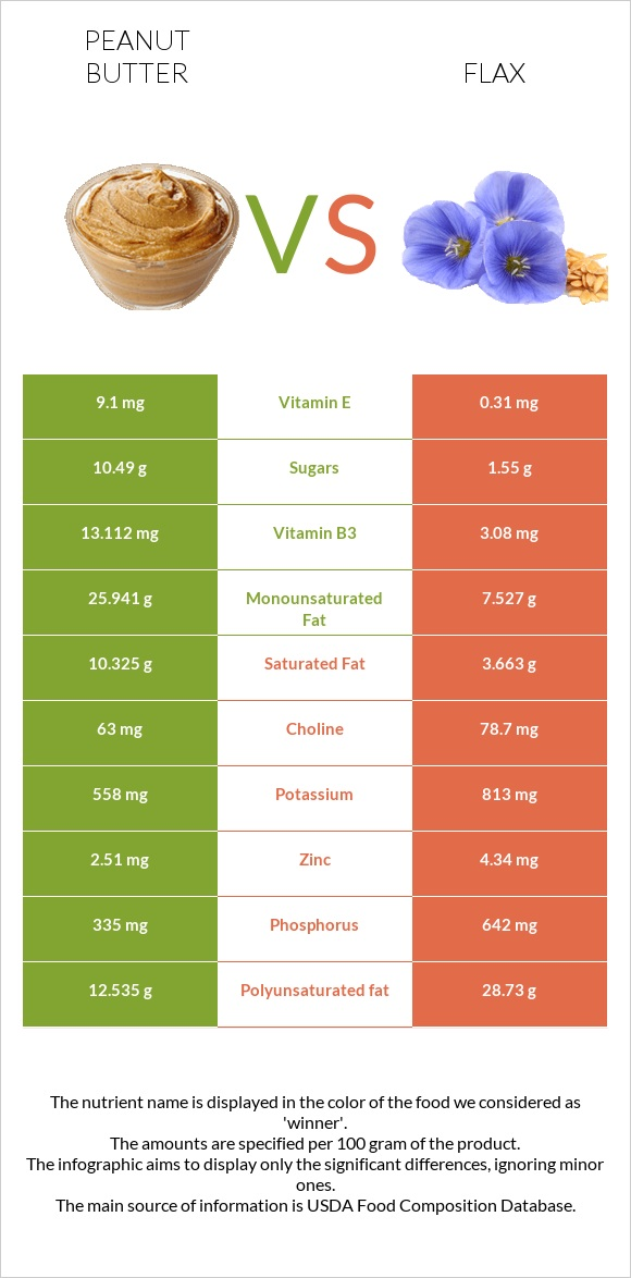 Peanut butter vs Flax infographic