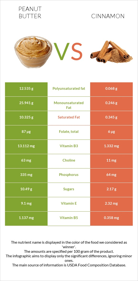 Peanut butter vs Cinnamon infographic