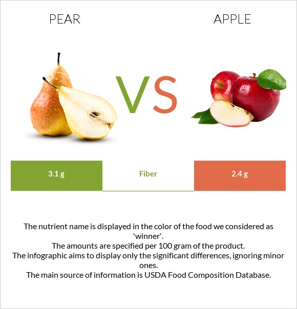 Pear vs Apple infographic