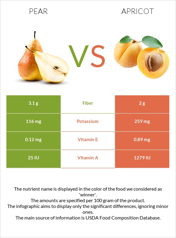 Pear vs Apricot infographic