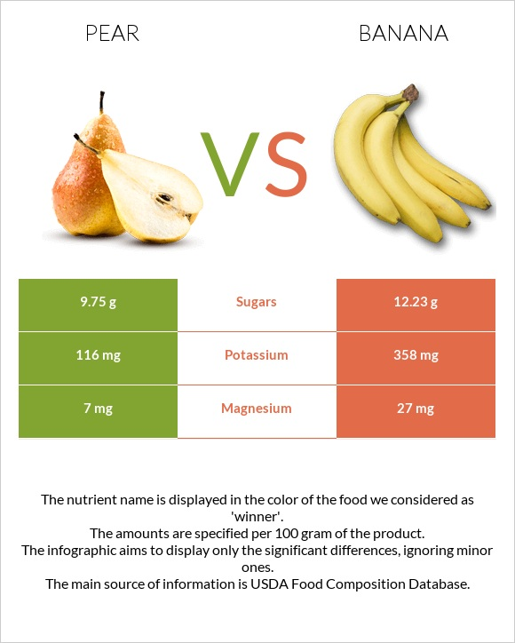 Pear vs Banana infographic