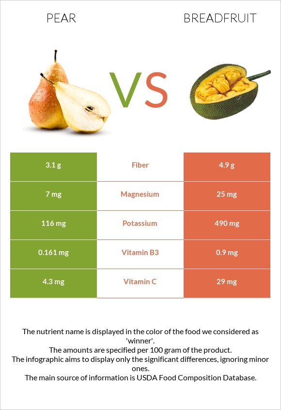 Pear vs Breadfruit infographic