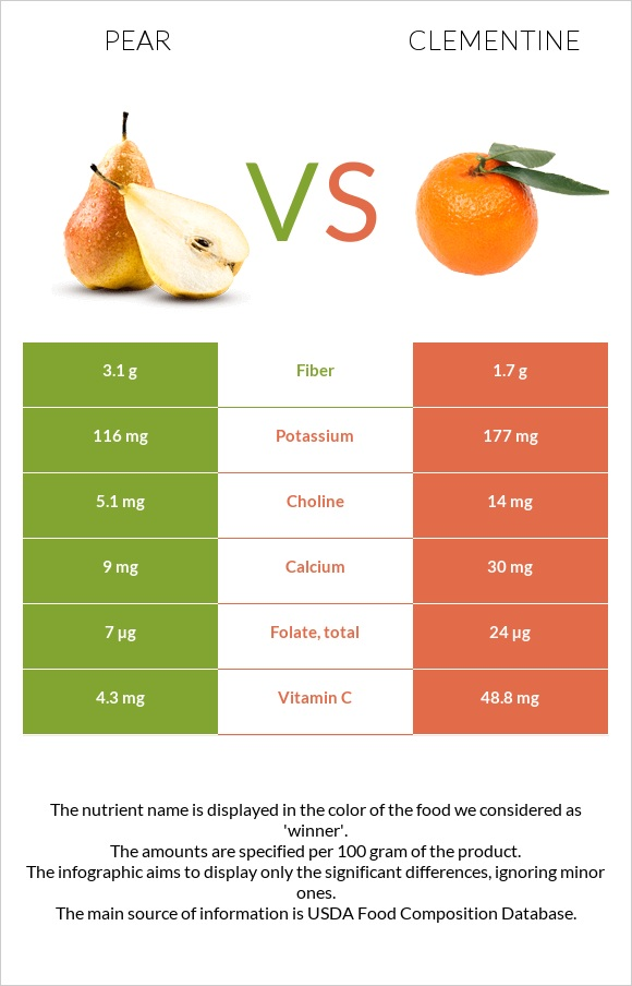 Pear vs Clementine infographic