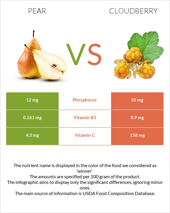 Pear vs Cloudberry infographic