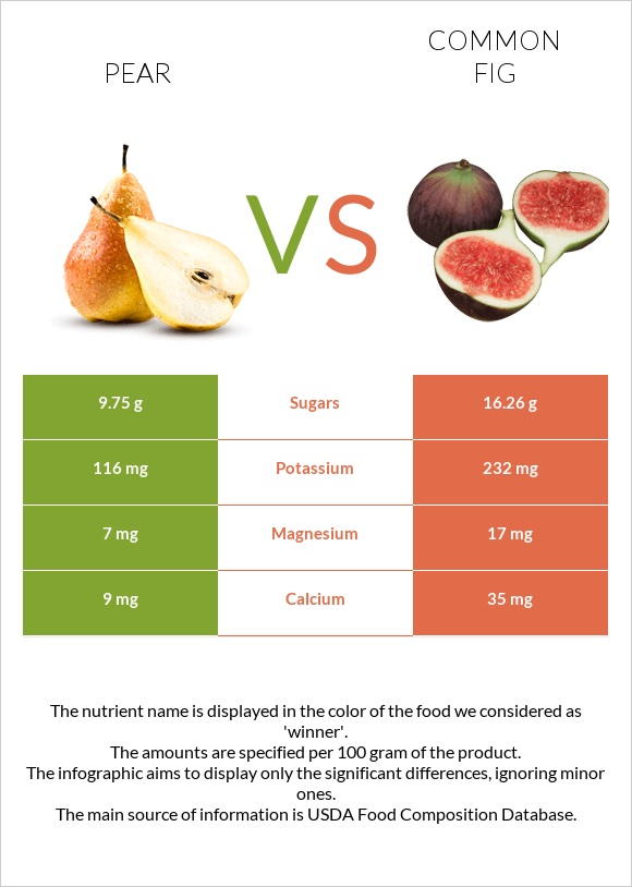 Pear vs Common fig infographic