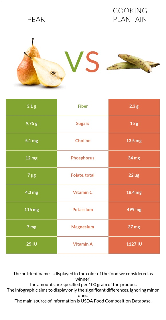 Pear vs Cooking plantain infographic