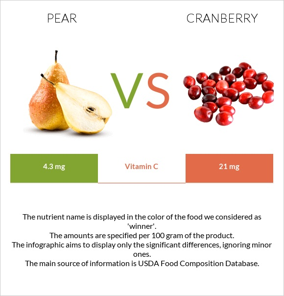 Pear vs Cranberry infographic