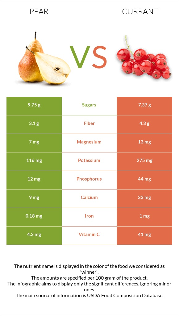 Pear vs Currant infographic