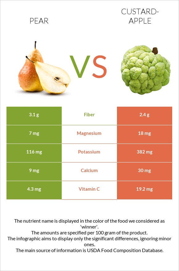 Pear vs Custard-apple infographic