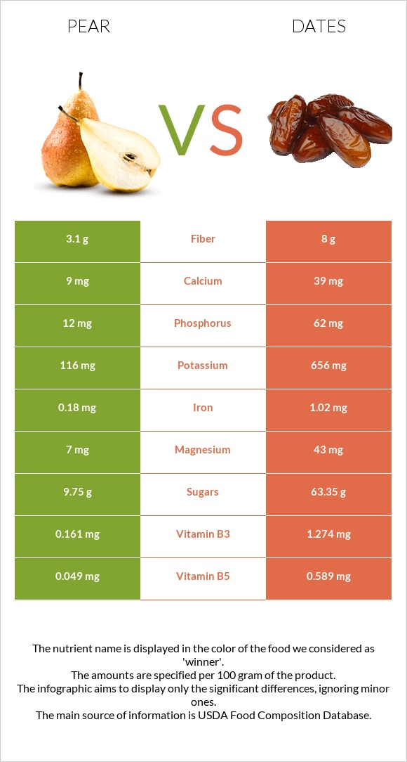 Pear vs Date palm infographic