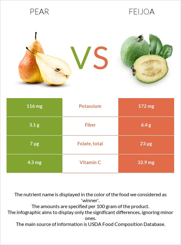 Pear vs Feijoa infographic