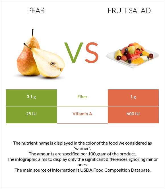 Pear vs Fruit salad infographic