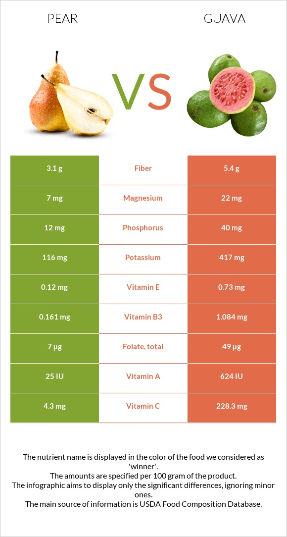 Pear vs Guava infographic