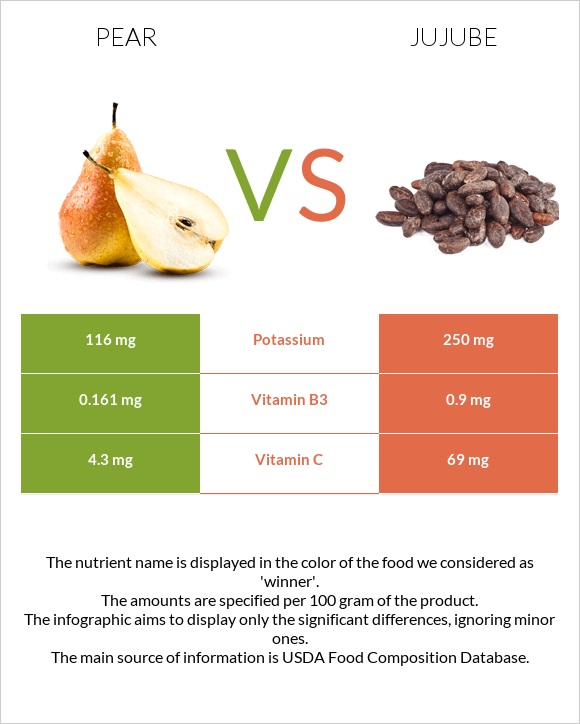 Pear vs Jujube infographic