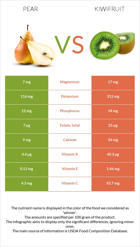 Pear vs Kiwifruit infographic